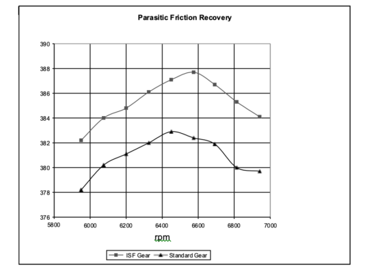 Chemically Accelearated Vibratory FInishing for the Elimination of Wear and pitting-Horsepower chart