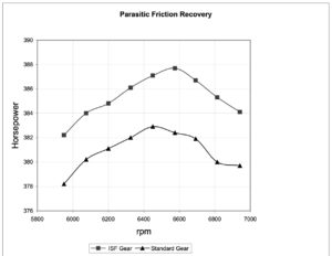 Figure 1: ISF components of a T-101 transmission (Winston Cup Auto Racing) increases efficiency over standard ground gears. Approximately 1.0% in horsepower was recovered from parasitic friction.