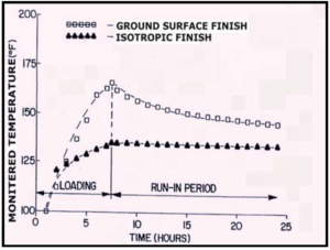 Graph 1; Shows the temperature curves for both the traditional ground specimen and the Isotropic Superfinish (ISF) specimen. Note the temperature spike for the ground surface corresponding to the end of asperity break-in and the complete absence of a spike for the ISF specimen.2,6,7,9,10,11